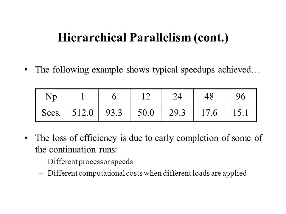 The following example shows typical speedups achieved… The loss of efficiency is due to early completion of some of the continuation runs: –Different processor speeds –Different computational costs when different loads are applied Np1612244896 Secs.512.093.350.029.317.615.1