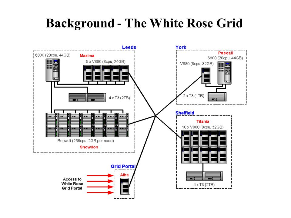 Background - The White Rose Grid