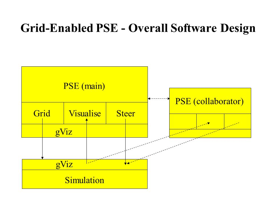 Grid-Enabled PSE - Overall Software Design gViz PSE (main) GridVisualiseSteer PSE (collaborator) gViz Simulation