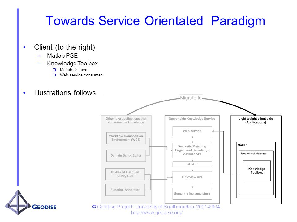 © Geodise Project, University of Southampton, 2001-2004. http://www.geodise.org/ Towards Service Orientated Paradigm Client (to the right) –Matlab PSE