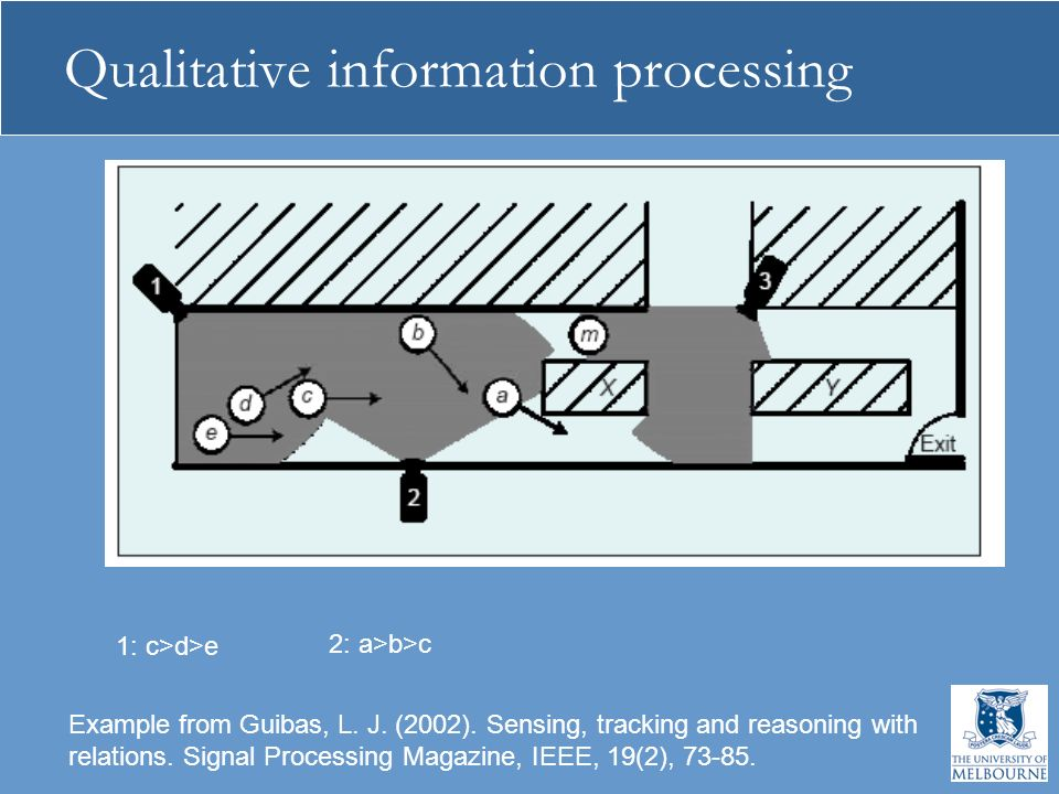 Qualitative information processing Example from Guibas, L. J. (2002). Sensing, tracking and reasoning with relations. Signal Processing Magazine, IEEE