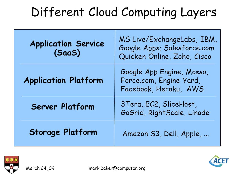 Different Cloud Computing Layers Application Service (SaaS) Application Platform Server Platform Storage Platform Amazon S3, Dell, Apple,...