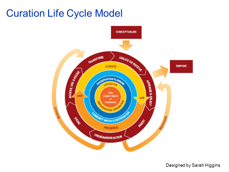 Curation Life Cycle Model Designed by Sarah Higgins