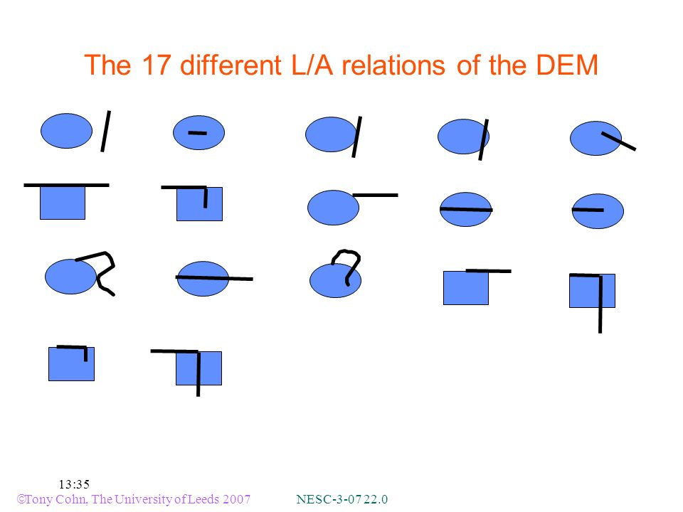 Tony Cohn, The University of Leeds 2007 NESC :35 The 17 different L/A relations of the DEM
