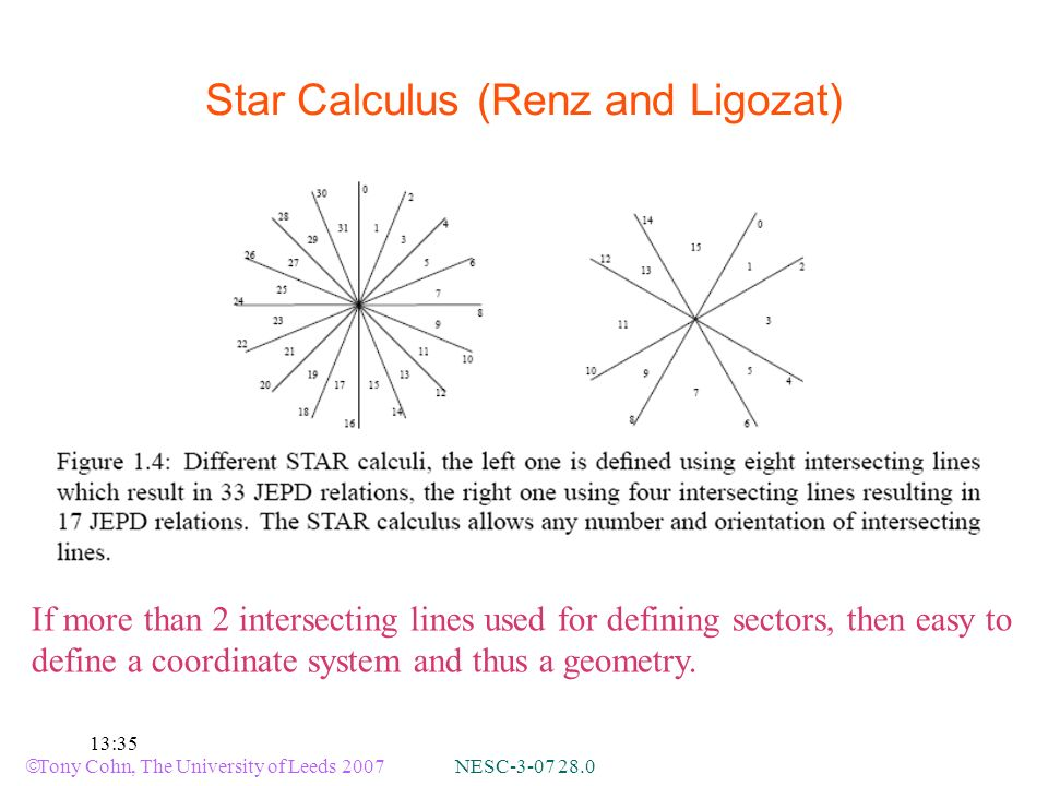 Tony Cohn, The University of Leeds 2007 NESC-3-07 28.0 13:35 Star Calculus (Renz and Ligozat) If more than 2 intersecting lines used for defining sectors, then easy to define a coordinate system and thus a geometry.