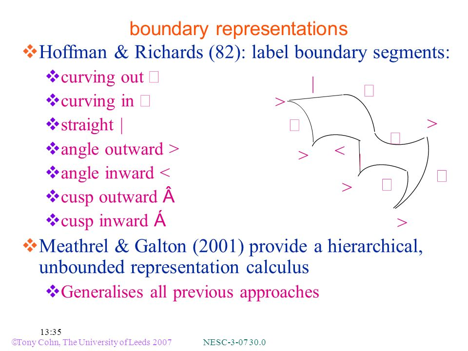 Tony Cohn, The University of Leeds 2007 NESC-3-07 30.0 13:35 Hoffman & Richards (82): label boundary segments: curving out curving in straight angle outward > angle inward < cusp outward  cusp inward Á Meathrel & Galton (2001) provide a hierarchical, unbounded representation calculus Generalises all previous approaches boundary representations > > > < > | >