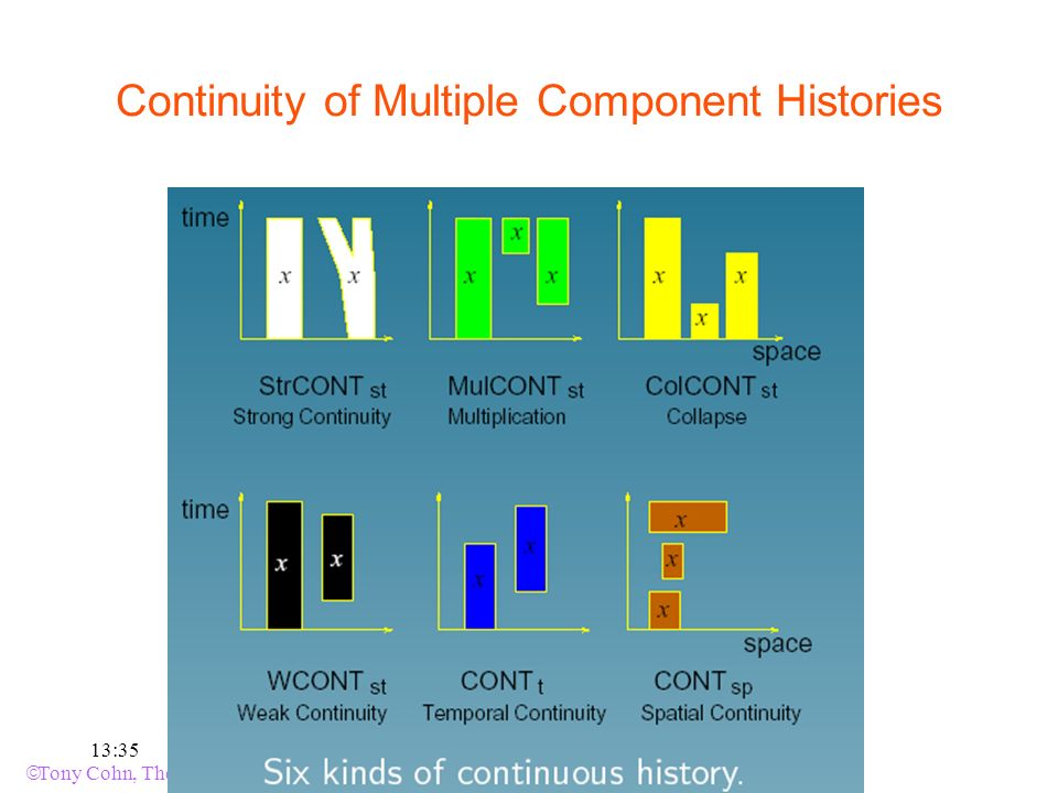 Tony Cohn, The University of Leeds 2007 NESC-3-07 46.0 13:35 Continuity of Multiple Component Histories