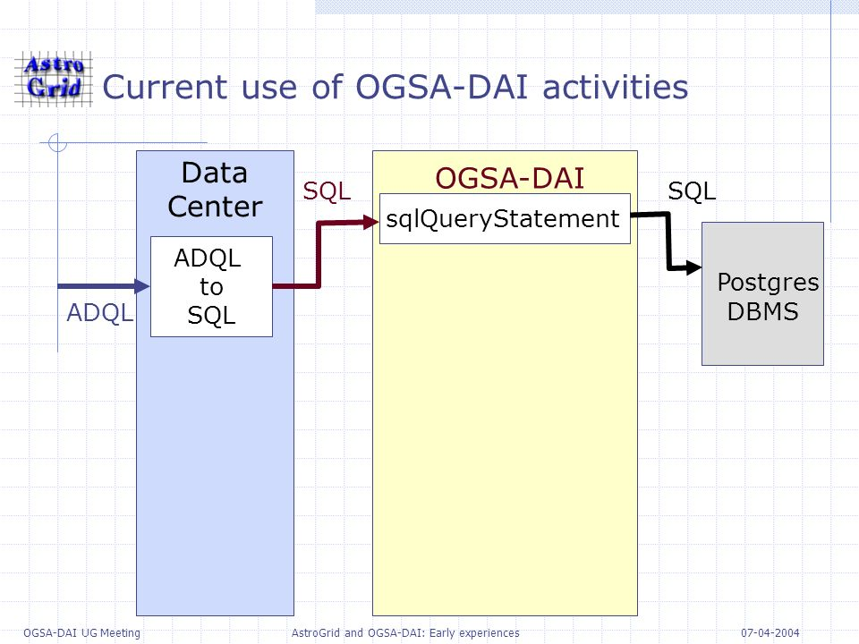 07-04-2004 OGSA-DAI UG Meeting AstroGrid and OGSA-DAI: Early experiences Current use of OGSA-DAI activities Data Center OGSA-DAI Postgres DBMS ADQL to SQL sqlQueryStatement ADQL SQL