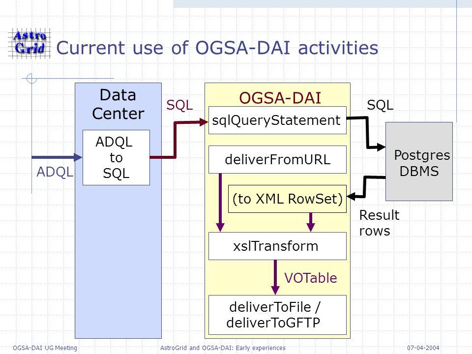 07-04-2004 OGSA-DAI UG Meeting AstroGrid and OGSA-DAI: Early experiences Current use of OGSA-DAI activities Data Center OGSA-DAI Postgres DBMS ADQL to