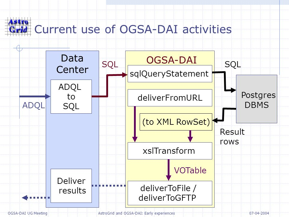 07-04-2004 OGSA-DAI UG Meeting AstroGrid and OGSA-DAI: Early experiences Current use of OGSA-DAI activities Data Center OGSA-DAI Postgres DBMS ADQL to SQL sqlQueryStatement xslTransform deliverToFile / deliverToGFTP deliverFromURL (to XML RowSet) ADQL SQL VOTable Result rows SQL Deliver results
