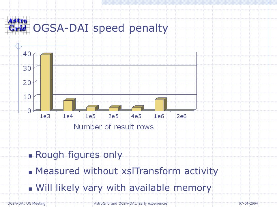 07-04-2004 OGSA-DAI UG Meeting AstroGrid and OGSA-DAI: Early experiences OGSA-DAI speed penalty Rough figures only Measured without xslTransform activity Will likely vary with available memory