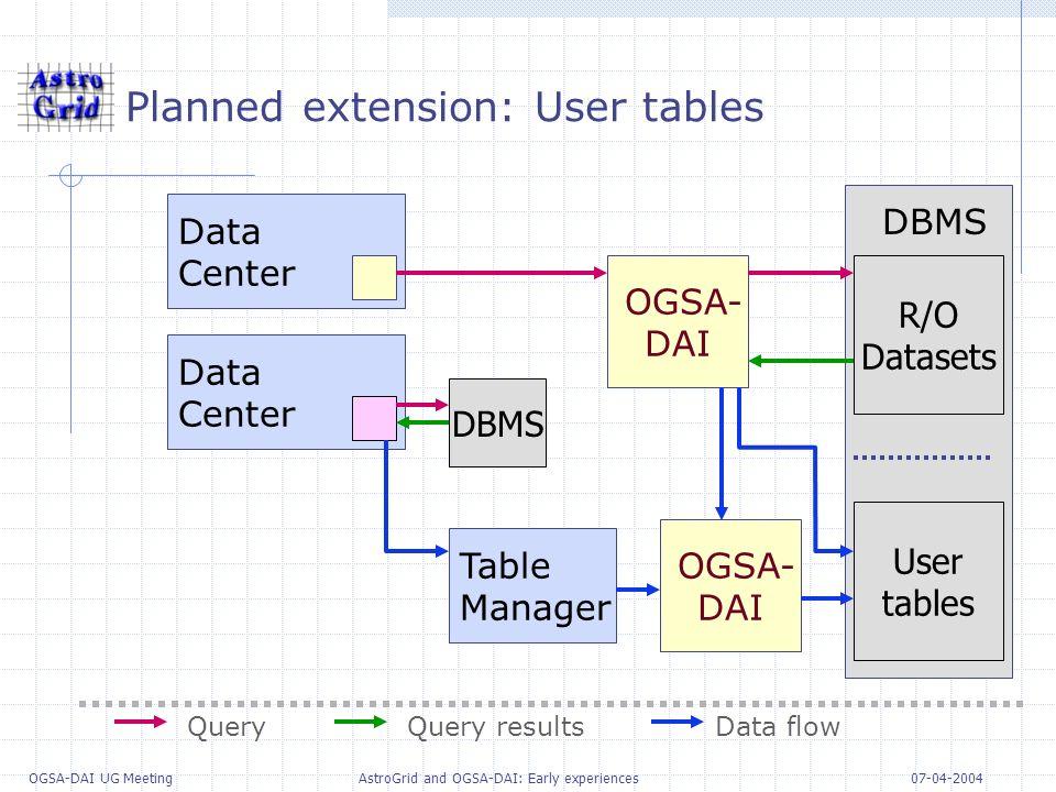 07-04-2004 OGSA-DAI UG Meeting AstroGrid and OGSA-DAI: Early experiences DBMS Planned extension: User tables OGSA- DAI DBMS Data Center Data Center OG