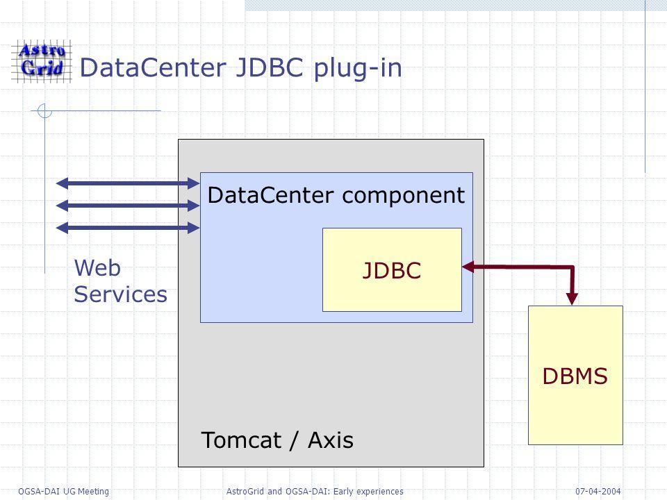 07-04-2004 OGSA-DAI UG Meeting AstroGrid and OGSA-DAI: Early experiences DataCenter JDBC plug-in DataCenter component JDBC DBMS Web Services Tomcat /