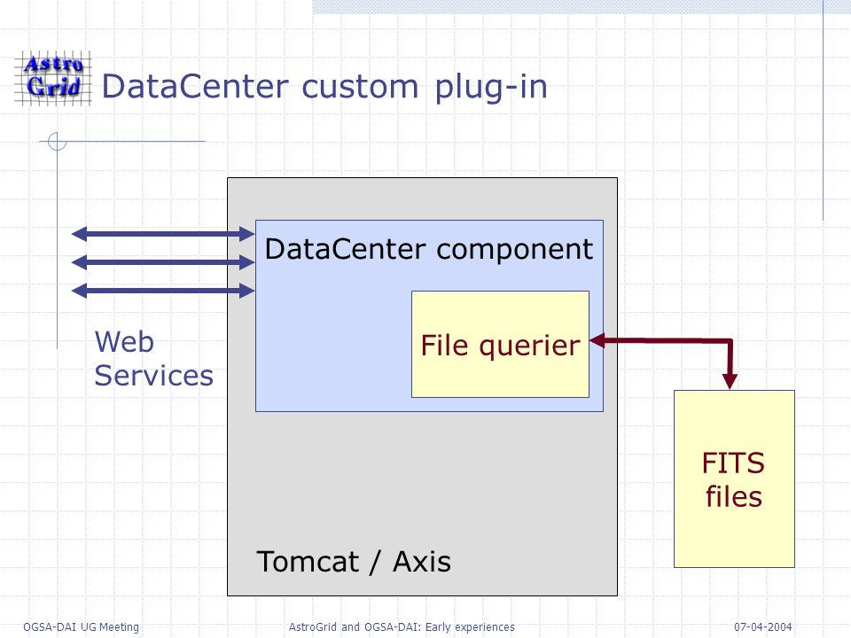 07-04-2004 OGSA-DAI UG Meeting AstroGrid and OGSA-DAI: Early experiences DataCenter custom plug-in DataCenter component File querier FITS files Web Services Tomcat / Axis