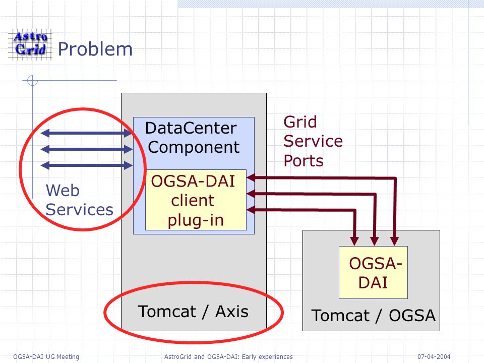 07-04-2004 OGSA-DAI UG Meeting AstroGrid and OGSA-DAI: Early experiences Problem OGSA- DAI Web Services DataCenter Component OGSA-DAI client plug-in Tomcat / Axis Grid Service Ports Tomcat / OGSA