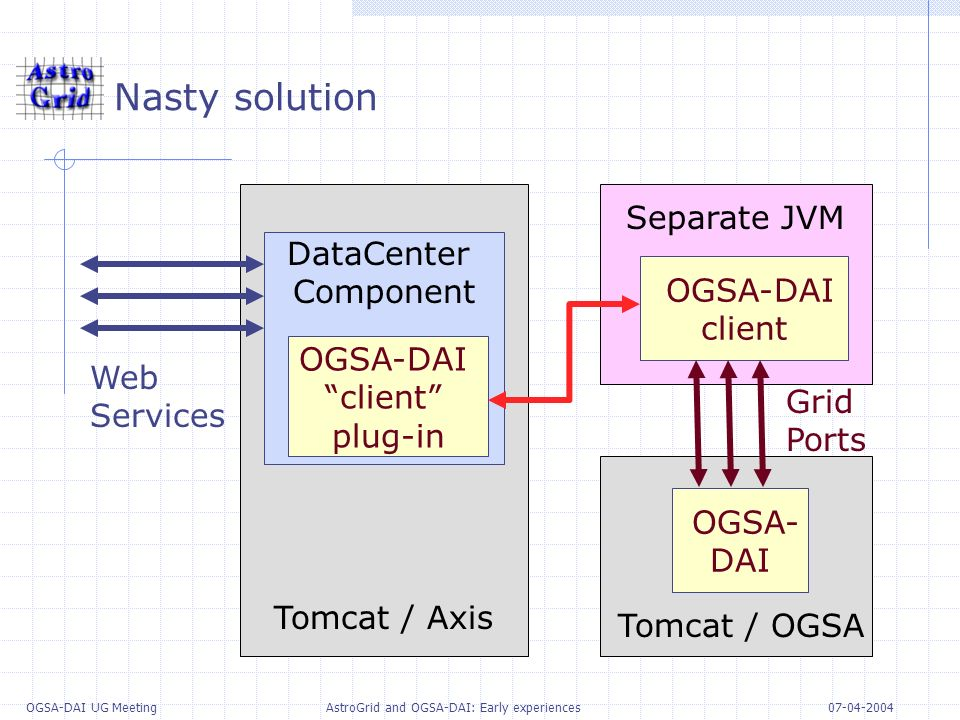 07-04-2004 OGSA-DAI UG Meeting AstroGrid and OGSA-DAI: Early experiences Nasty solution OGSA- DAI Web Services DataCenter Component OGSA-DAI client plug-in Tomcat / Axis Grid Ports Tomcat / OGSA OGSA-DAI client Separate JVM