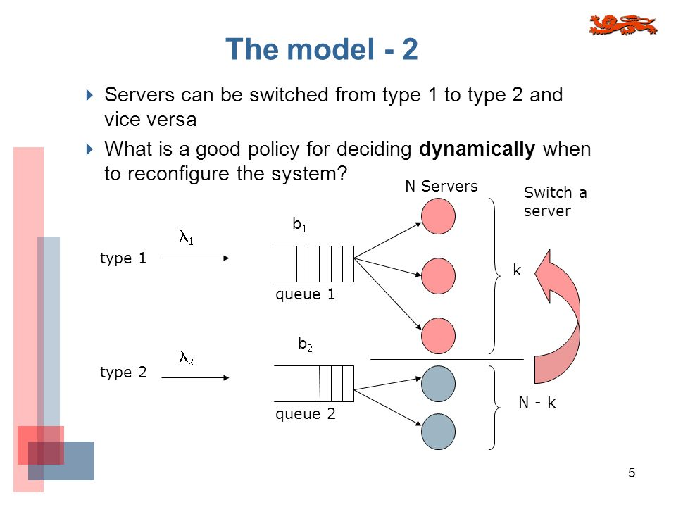 5 queue 1 queue 2 N Servers k N - k type 1 type 2 Switch a server b b Servers can be switched from type 1 to type 2 and vice versa What is a good policy for deciding dynamically when to reconfigure the system.