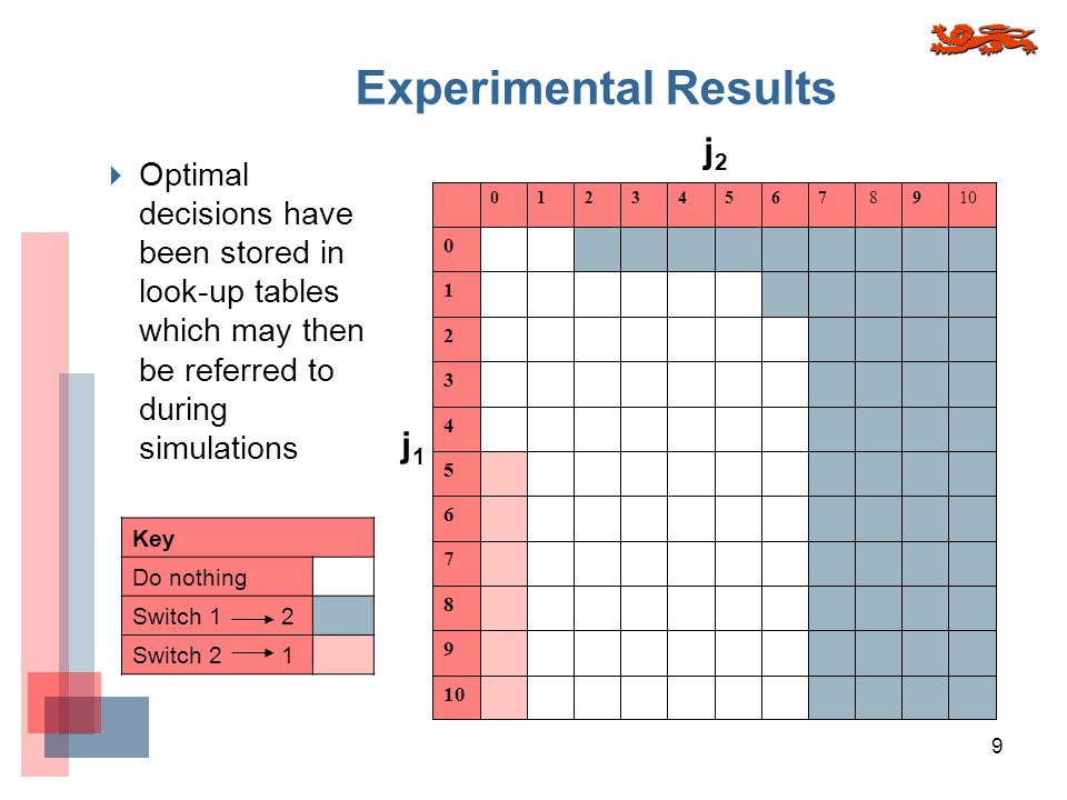 9 Experimental Results Optimal decisions have been stored in look-up tables which may then be referred to during simulations Key Do nothing Switch 1 2 Switch 2 1 j1j1 j2j2