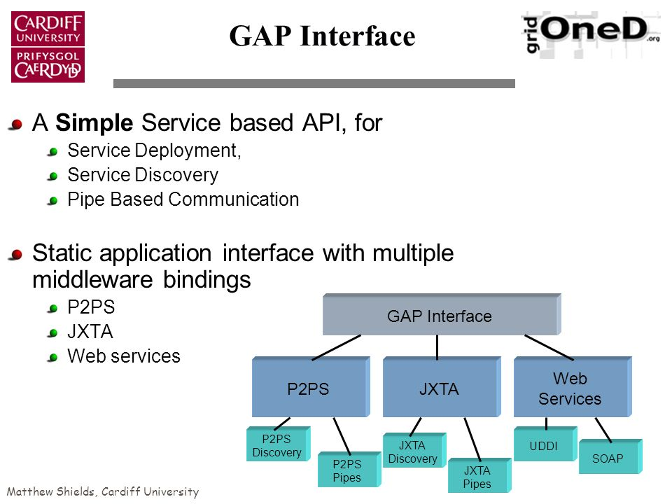 Matthew Shields, Cardiff University GAP Interface A Simple Service based API, for Service Deployment, Service Discovery Pipe Based Communication Static application interface with multiple middleware bindings P2PS JXTA Web services P2PSJXTA Web Services GAP Interface UDDI SOAP P2PS Discovery P2PS Pipes JXTA Discovery JXTA Pipes