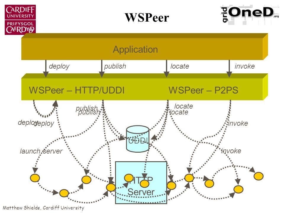 Matthew Shields, Cardiff University WSPeer WSPeer – P2PS Application WSPeer – HTTP/UDDI deploypublishlocateinvoke UDDI HTTP Server deploy launch serve