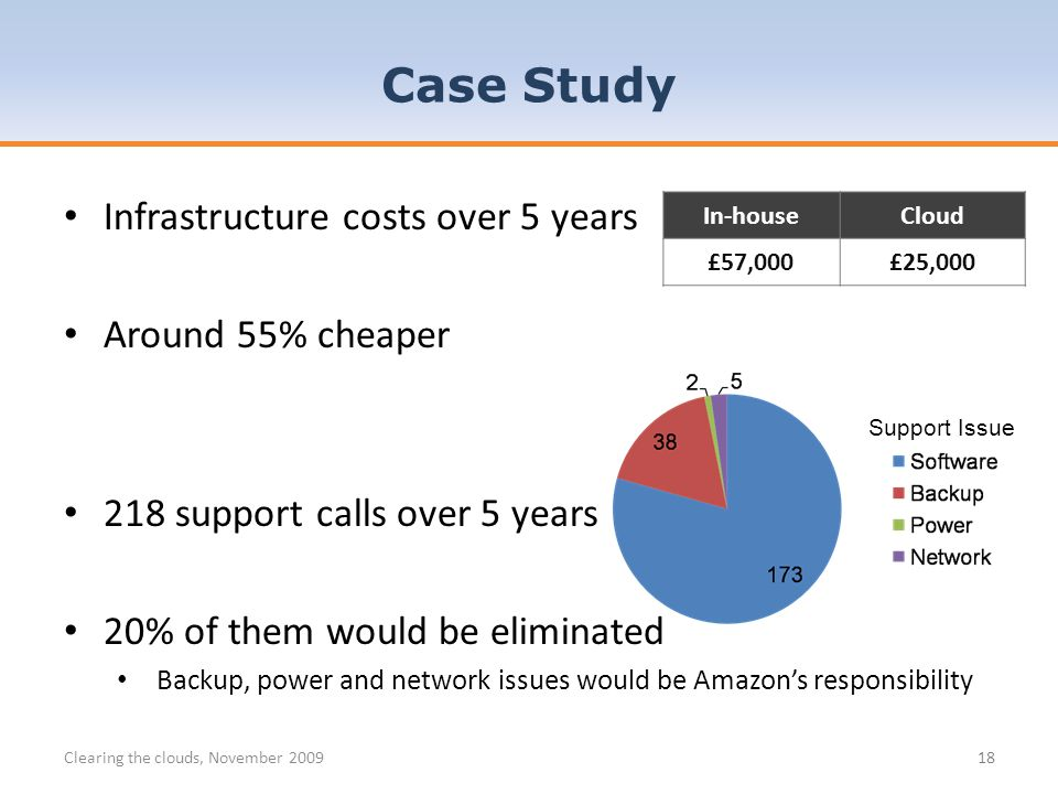 Case Study Clearing the clouds, November 200918 Infrastructure costs over 5 years Around 55% cheaper 218 support calls over 5 years 20% of them would be eliminated Backup, power and network issues would be Amazons responsibility In-house Cloud £57,000£25,000 Support Issue