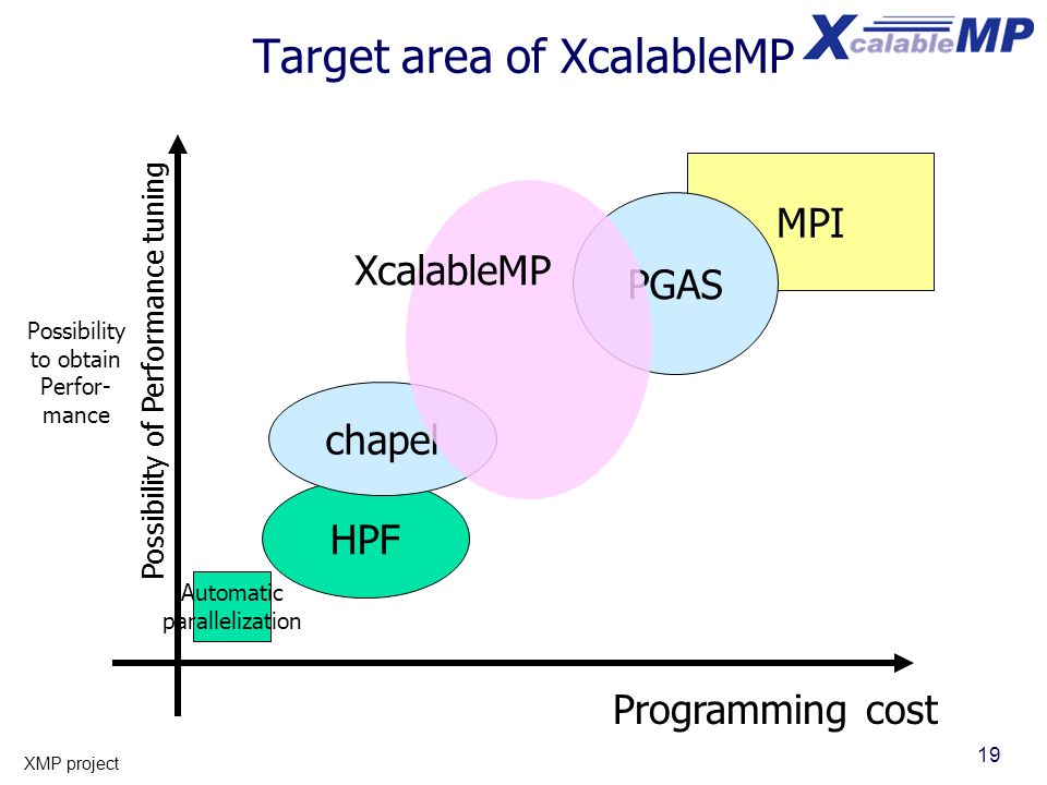 19 XMP project Target area of XcalableMP Possibility of Performance tuning Possibility to obtain Perfor- mance Programming cost MPI Automatic parallel