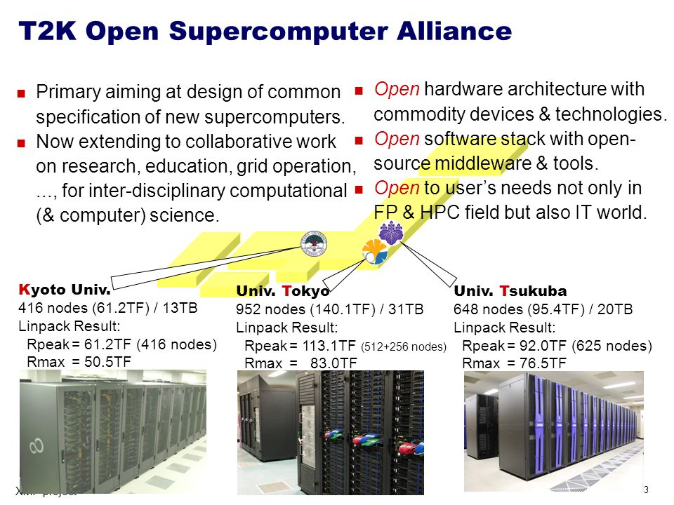 3 XMP project T2K Open Supercomputer Alliance Univ. Tsukuba 648 nodes (95.4TF) / 20TB Linpack Result: Rpeak= 92.0TF (625 nodes) Rmax= 76.5TF Univ. Tok