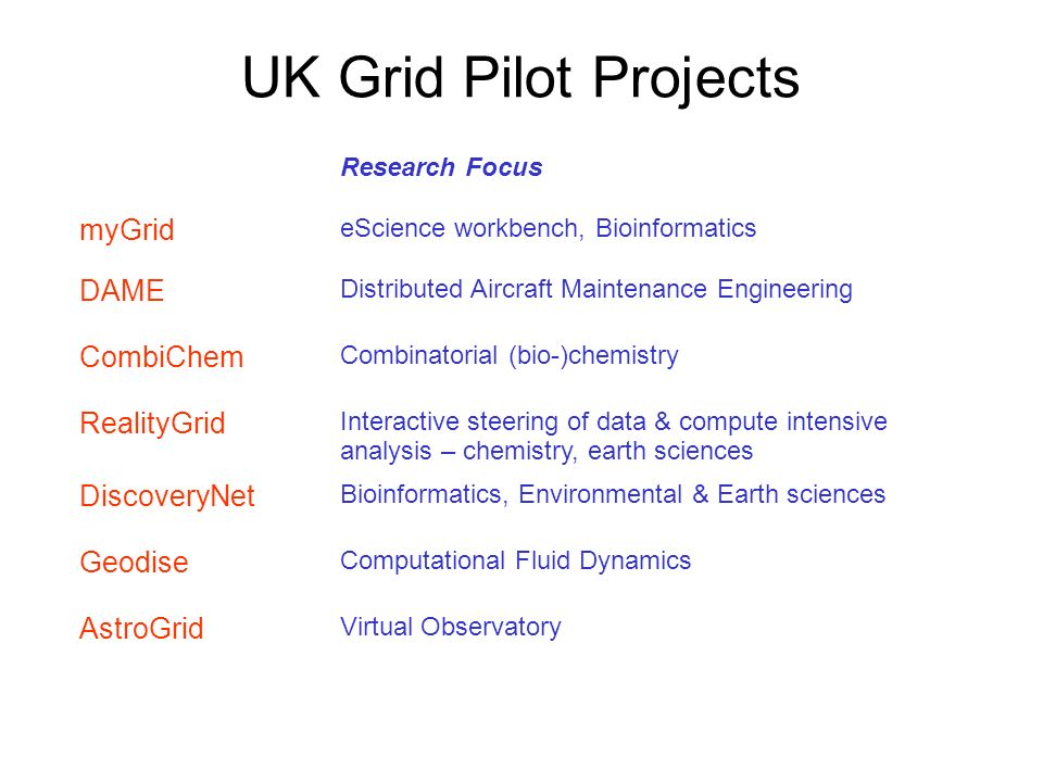 UK Grid Pilot Projects Computational Fluid Dynamics Geodise Bioinformatics, Environmental & Earth sciences DiscoveryNet Virtual Observatory AstroGrid Interactive steering of data & compute intensive analysis – chemistry, earth sciences RealityGrid Combinatorial (bio-)chemistry CombiChem Distributed Aircraft Maintenance Engineering DAME eScience workbench, Bioinformatics myGrid Research Focus
