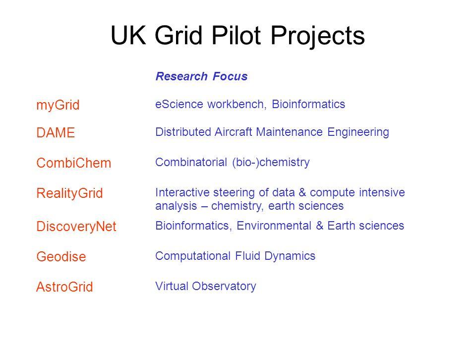 UK Grid Pilot Projects Computational Fluid Dynamics Geodise Bioinformatics, Environmental & Earth sciences DiscoveryNet Virtual Observatory AstroGrid