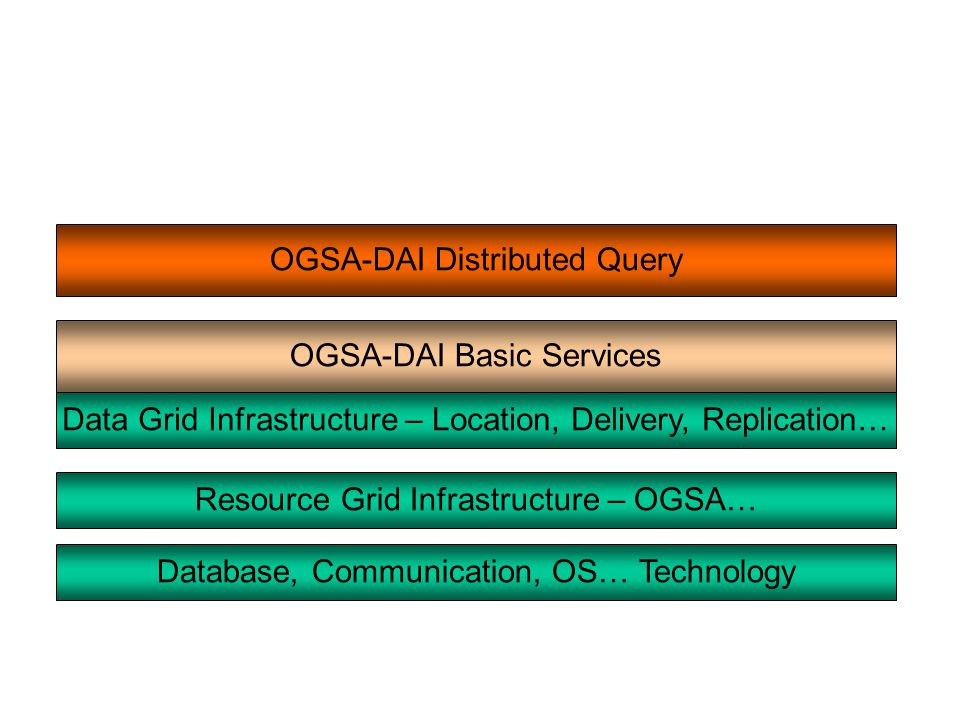 OGSA-DAI Basic Services OGSA-DAI Distributed Query Database, Communication, OS… Technology Resource Grid Infrastructure – OGSA… Data Grid Infrastructure – Location, Delivery, Replication…