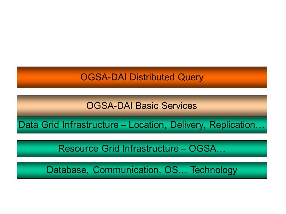 OGSA-DAI Basic Services OGSA-DAI Distributed Query Database, Communication, OS… Technology Resource Grid Infrastructure – OGSA… Data Grid Infrastructu
