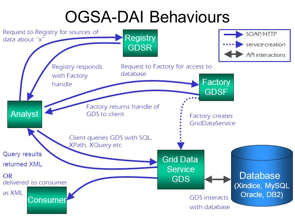 Database (Xindice, MySQL Oracle, DB2) Request to Registry for sources of data about x Registry responds with Factory handle Request to Factory for access to database Factory creates GridDataService Factory returns handle of GDS to client Client queries GDS with SQL, XPath, XQuery etc GDS interacts with database Query results returned XML SOAP/HTTP service creation API interactions Analyst Registry GDSR Factory GDSF Grid Data Service GDS Consumer OR delivered to consumer as XML OGSA-DAI Behaviours