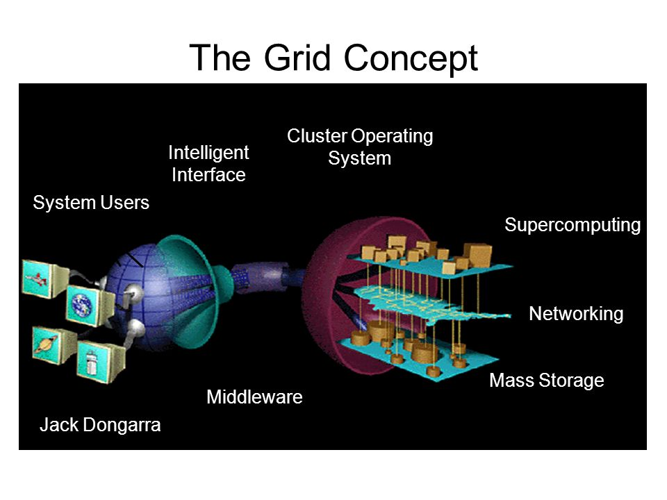 The Grid Concept System Users Intelligent Interface Middleware Cluster Operating System Supercomputing Networking Mass Storage Jack Dongarra