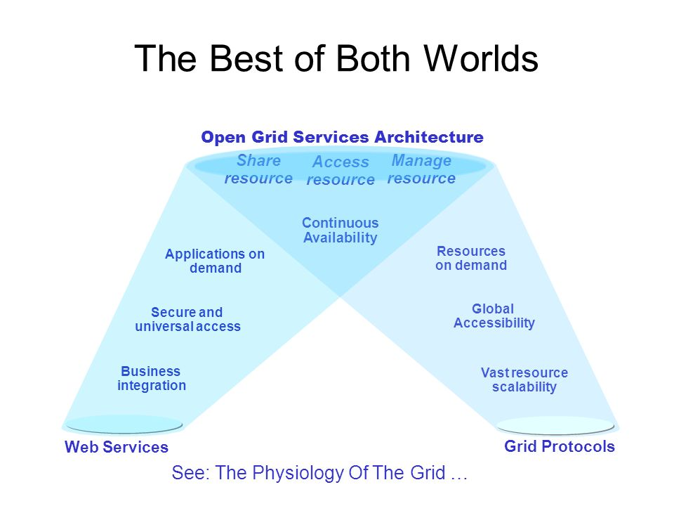 The Best of Both Worlds Web Services Business integration Secure and universal access Applications on demand Grid Protocols Vast resource scalability Global Accessibility Resources on demand Continuous Availability Access resource Manage resource Share resource Open Grid Services Architecture See: The Physiology Of The Grid …