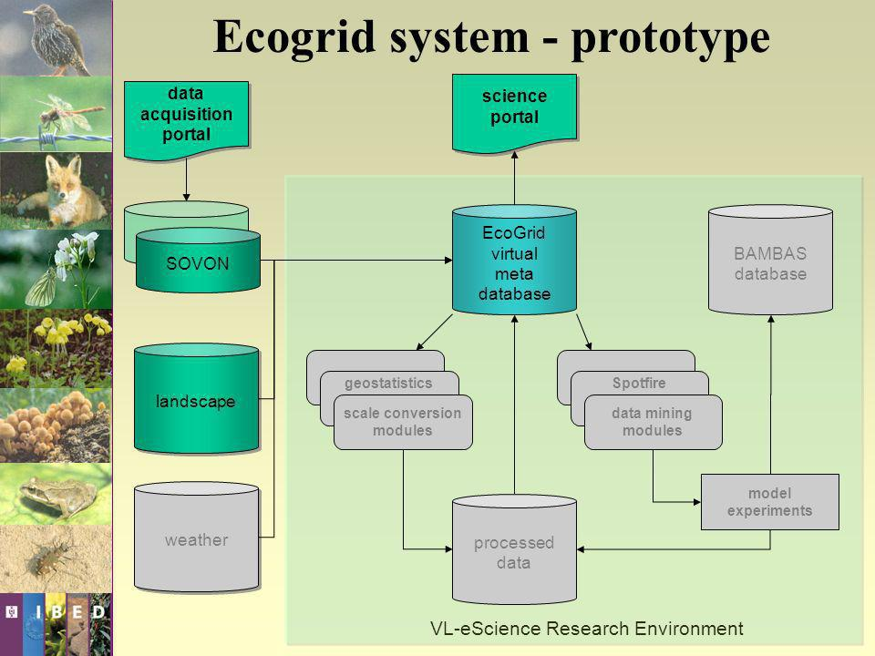 data acquisition portal data acquisition portal EcoGrid virtual meta database Spotfire data mining modules geostatistics scale conversion modules mode