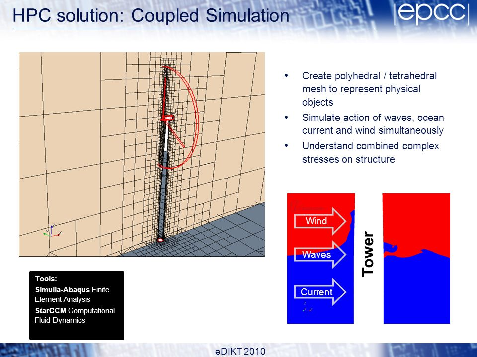 HPC solution: Coupled Simulation Create polyhedral / tetrahedral mesh to represent physical objects Simulate action of waves, ocean current and wind simultaneously Understand combined complex stresses on structure Tools: Simulia-Abaqus Finite Element Analysis StarCCM Computational Fluid Dynamics Tower Waves Current Wind eDIKT 2010