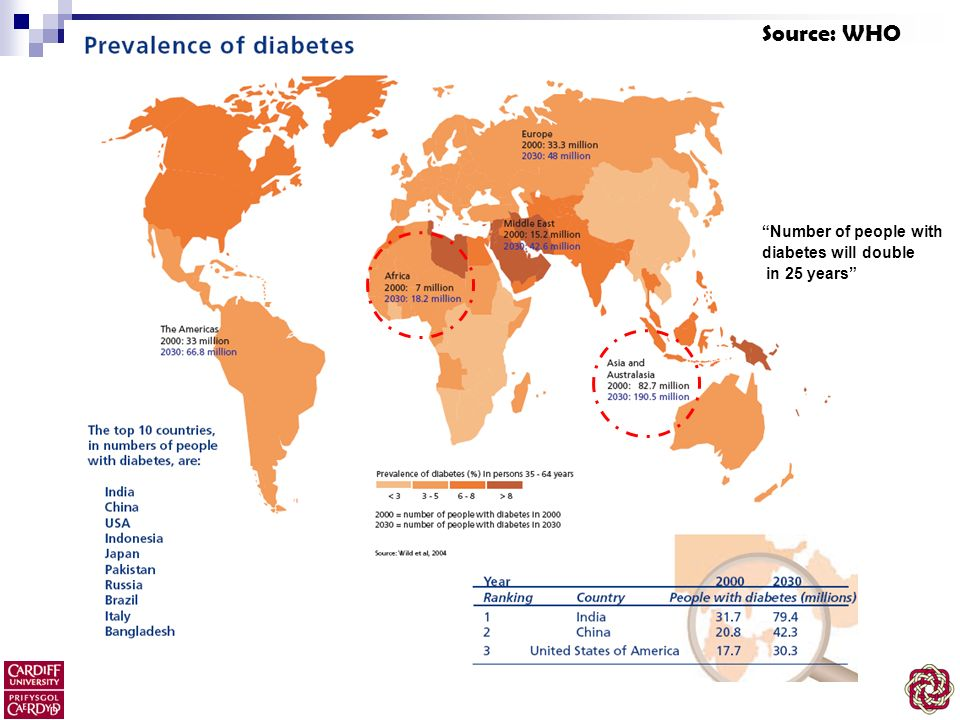 Source: WHO Number of people with diabetes will double in 25 years