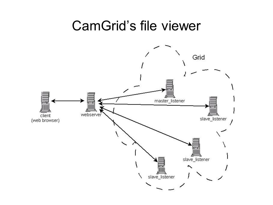 CamGrids file viewer
