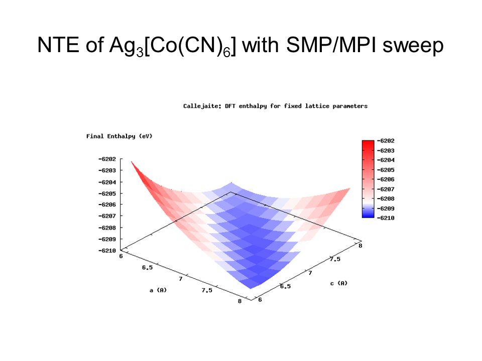 NTE of Ag 3 [Co(CN) 6 ] with SMP/MPI sweep