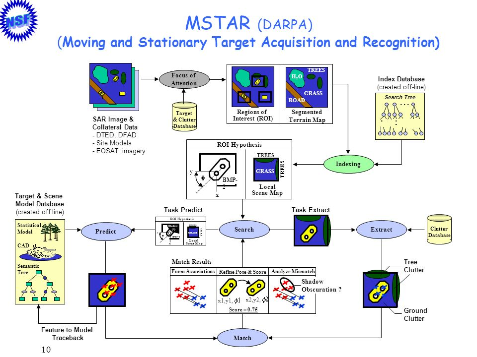 10 MSTAR (DARPA) (Moving and Stationary Target Acquisition and Recognition) Predict Extract Focus of Attention SAR Image & Collateral Data - DTED, DFA