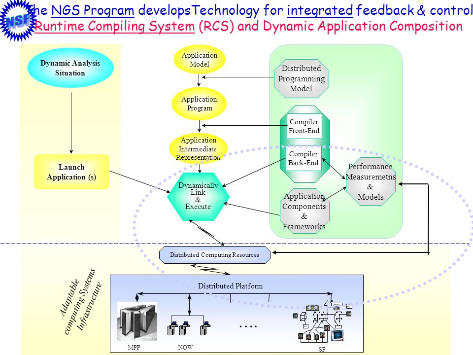 15 Dynamically Link & Execute The NGS Program developsTechnology for integrated feedback & control Runtime Compiling System (RCS) and Dynamic Applicat