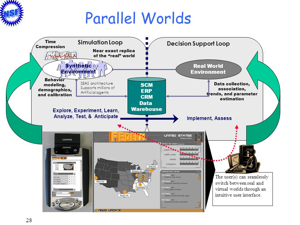 28 Parallel Worlds Real World Environment Explore, Experiment, Learn, Analyze, Test, & Anticipate Implement, Assess Behavior modeling, demographics, a