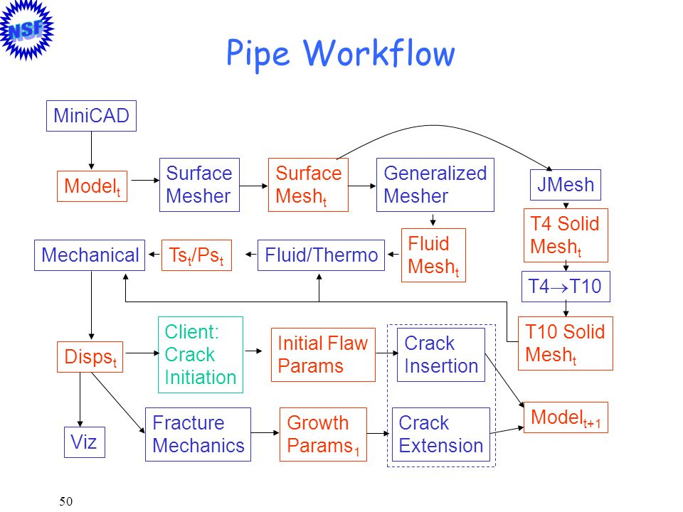 50 Pipe Workflow Ts t /Ps t Surface Mesh t Fluid Mesh t T4 Solid Mesh t Model t T10 Solid Mesh t Disps t Initial Flaw Params Surface Mesher Generalize
