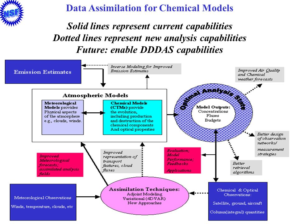 58 Data Assimilation for Chemical Models Solid lines represent current capabilities Dotted lines represent new analysis capabilities Future: enable DD