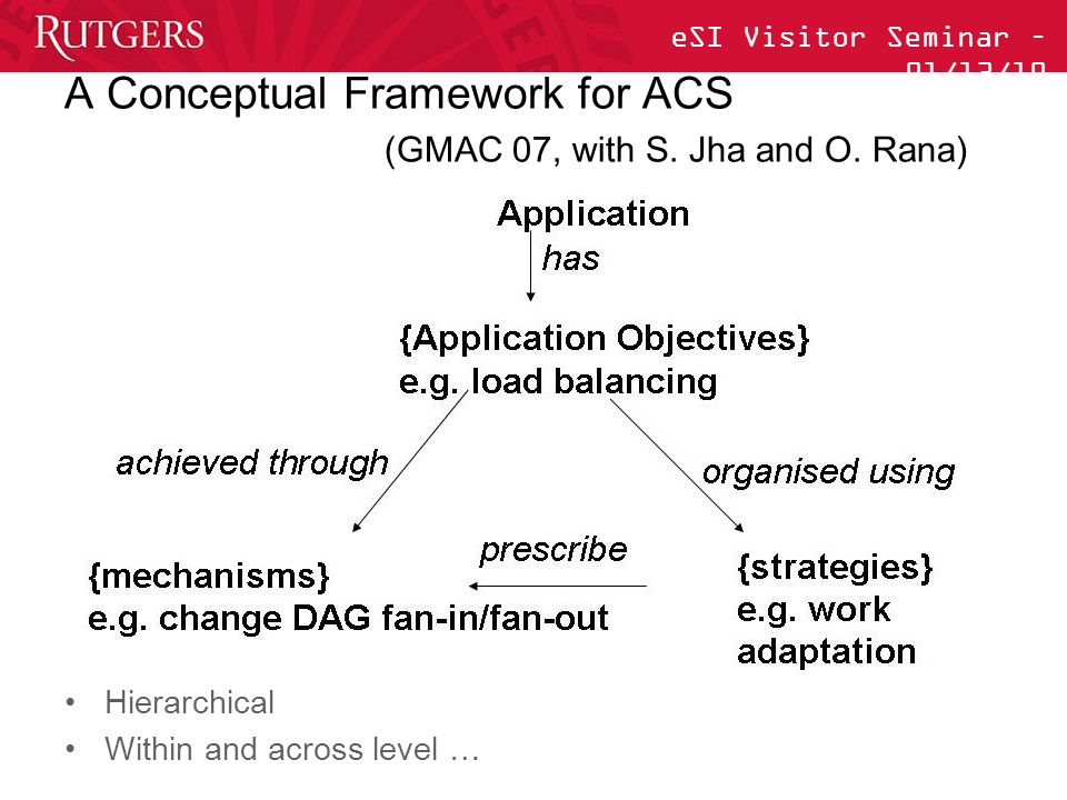 eSI Visitor Seminar – 01/13/10 A Conceptual Framework for ACS (GMAC 07, with S.