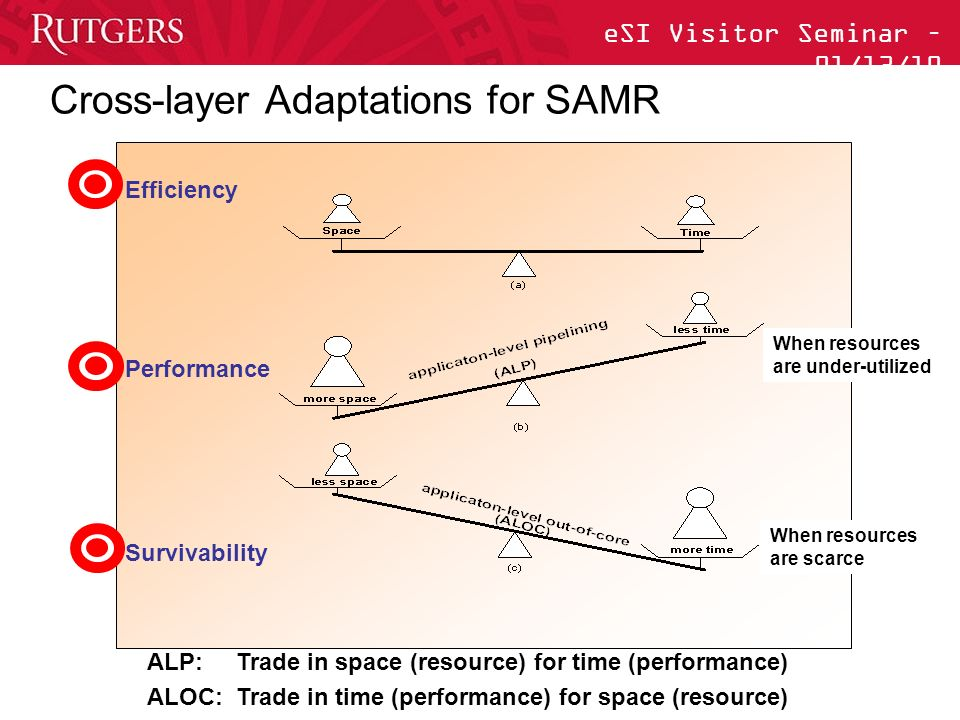 eSI Visitor Seminar – 01/13/10 Cross-layer Adaptations for SAMR Efficiency Performance Survivability When resources are under-utilized When resources are scarce ALP: Trade in space (resource) for time (performance) ALOC: Trade in time (performance) for space (resource)