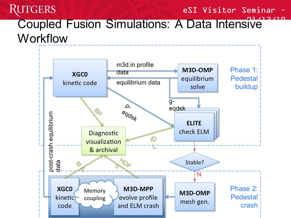 eSI Visitor Seminar – 01/13/10 Coupled Fusion Simulations: A Data Intensive Workflow