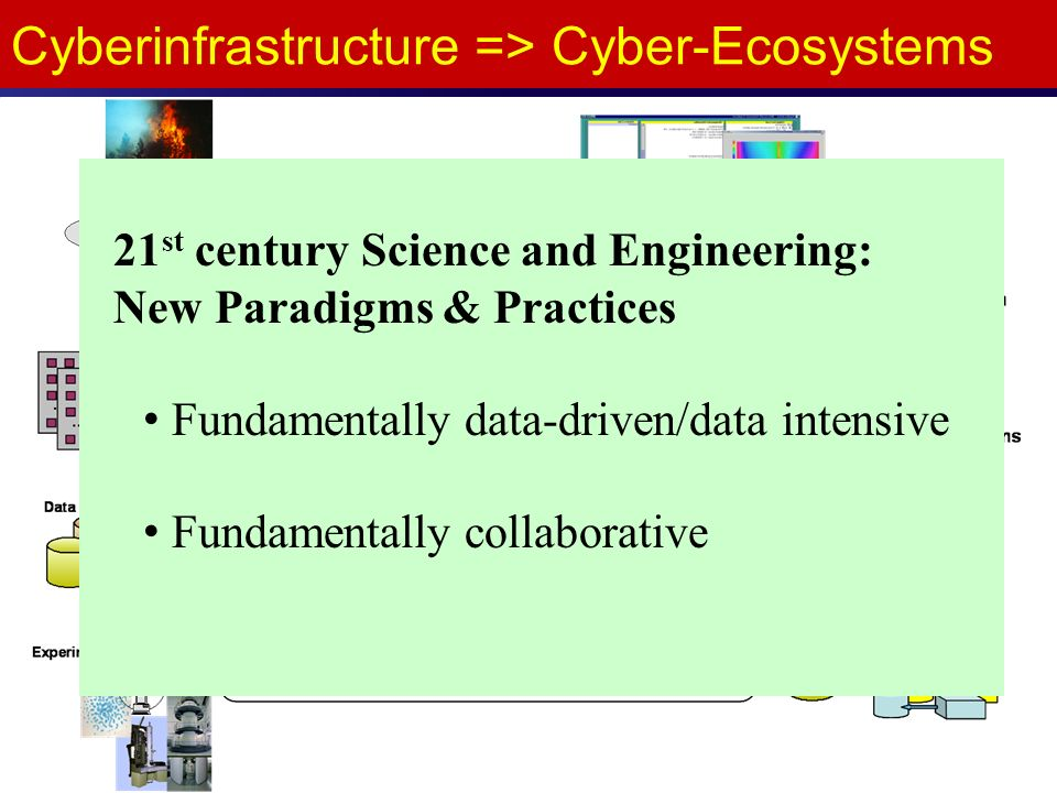 Cyberinfrastructure => Cyber-Ecosystems 21 st century Science and Engineering: New Paradigms & Practices Fundamentally data-driven/data intensive Fundamentally collaborative