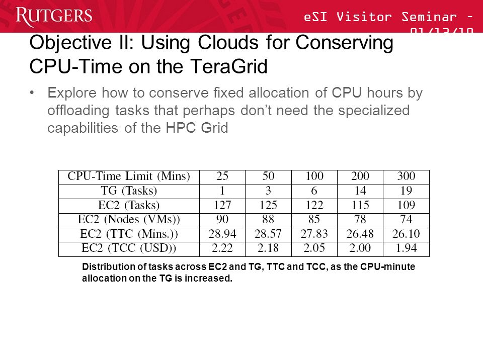eSI Visitor Seminar – 01/13/10 Objective II: Using Clouds for Conserving CPU-Time on the TeraGrid Explore how to conserve fixed allocation of CPU hours by offloading tasks that perhaps dont need the specialized capabilities of the HPC Grid Distribution of tasks across EC2 and TG, TTC and TCC, as the CPU-minute allocation on the TG is increased.