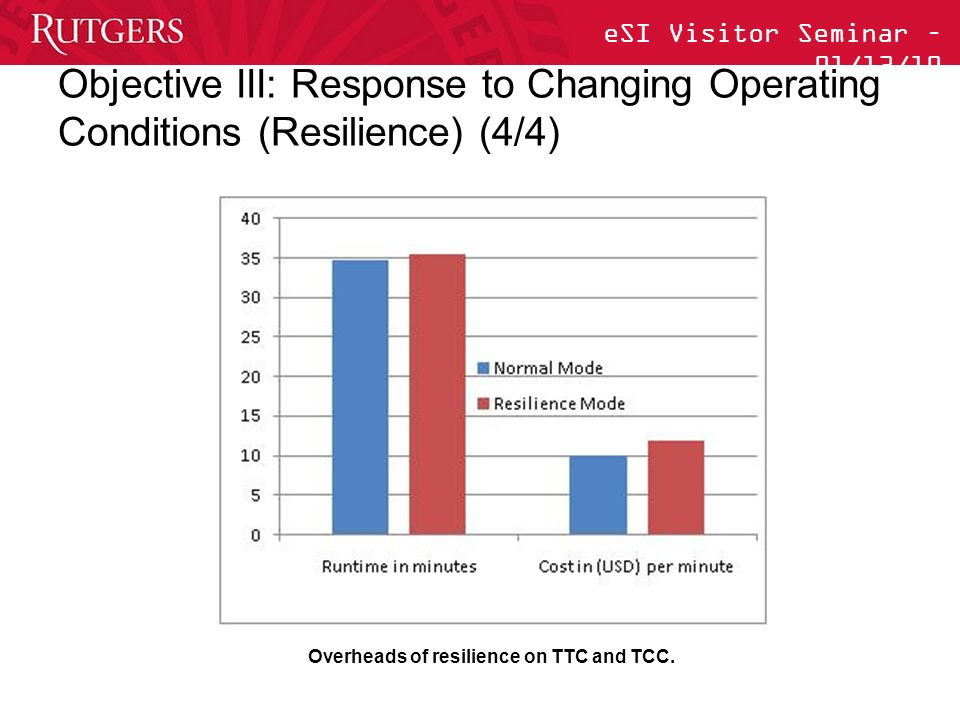 eSI Visitor Seminar – 01/13/10 Objective III: Response to Changing Operating Conditions (Resilience) (4/4) Overheads of resilience on TTC and TCC.